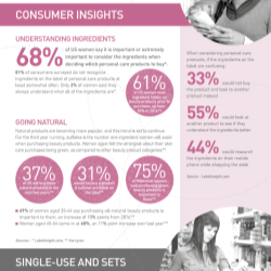 Market report - Consumer insights